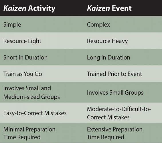 the-case-for-kaizen-activities-1